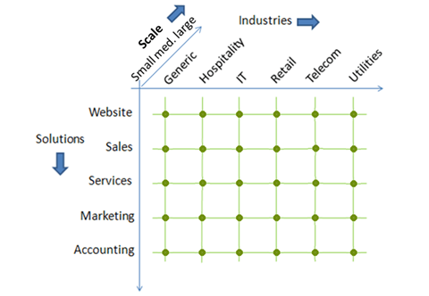 CRM solution across industries & scale