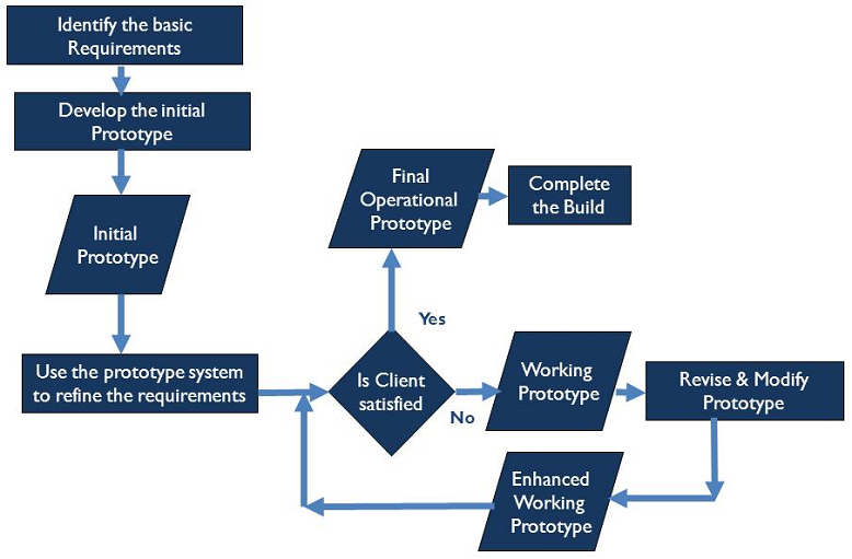Software Prototyping Approach